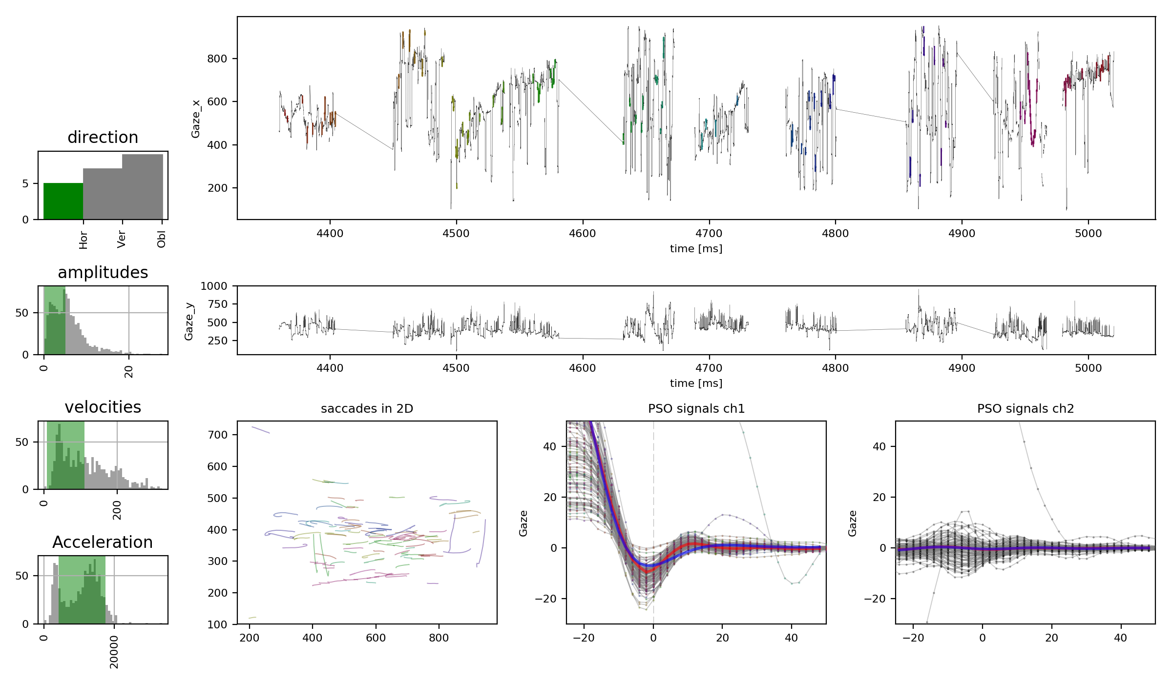 Diako mardanbegi a python code for extracitng post saccadic oscillations from eye movement data its currenlty tested on sr eyelink 1000 tracker but it should work with the ccuart Gallery